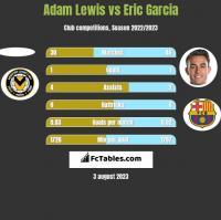 Adam Lewis vs Eric Garcia h2h player stats
