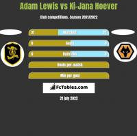 Adam Lewis vs Ki-Jana Hoever h2h player stats