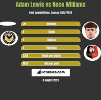 Adam Lewis vs Neco Williams h2h player stats
