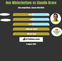 Ben Winterbottom vs Claudio Bravo h2h player stats