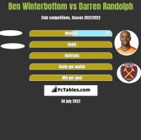 Ben Winterbottom vs Darren Randolph h2h player stats