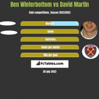 Ben Winterbottom vs David Martin h2h player stats