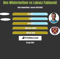 Ben Winterbottom vs Lukasz Fabianski h2h player stats
