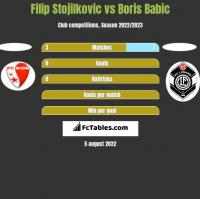 Filip Stojilkovic vs Boris Babic h2h player stats