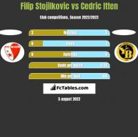 Filip Stojilkovic vs Cedric Itten h2h player stats