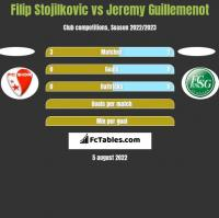 Filip Stojilkovic vs Jeremy Guillemenot h2h player stats