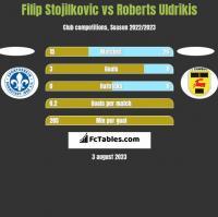 Filip Stojilkovic vs Roberts Uldrikis h2h player stats