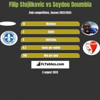 Filip Stojilkovic vs Seydou Doumbia h2h player stats