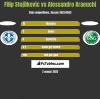 Filip Stojilkovic vs Alessandro Kraeuchi h2h player stats