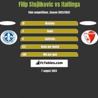 Filip Stojilkovic vs Itaitinga h2h player stats