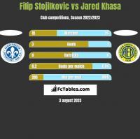 Filip Stojilkovic vs Jared Khasa h2h player stats