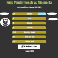 Hugo Vandermesch vs Alioune Ba h2h player stats