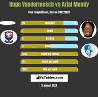 Hugo Vandermesch vs Arial Mendy h2h player stats