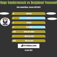 Hugo Vandermesch vs Benjaloud Youssouf h2h player stats