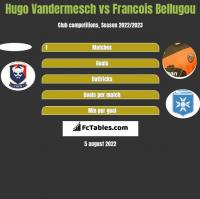 Hugo Vandermesch vs Francois Bellugou h2h player stats