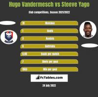 Hugo Vandermesch vs Steeve Yago h2h player stats