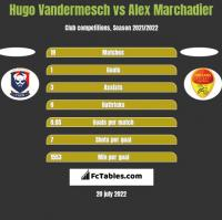 Hugo Vandermesch vs Alex Marchadier h2h player stats