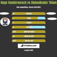 Hugo Vandermesch vs Abdoulkader Thiam h2h player stats