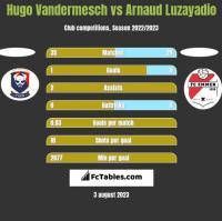 Hugo Vandermesch vs Arnaud Luzayadio h2h player stats