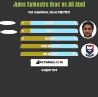 Jules Sylvestre Brac vs Ali Abdi h2h player stats