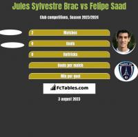 Jules Sylvestre Brac vs Felipe Saad h2h player stats