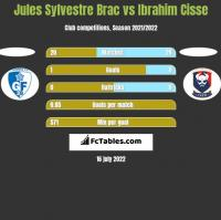 Jules Sylvestre Brac vs Ibrahim Cisse h2h player stats