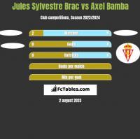Jules Sylvestre Brac vs Axel Bamba h2h player stats