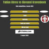 Fabian Abreu vs Giovanni Gravenbeek h2h player stats