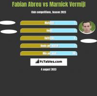 Fabian Abreu vs Marnick Vermijl h2h player stats