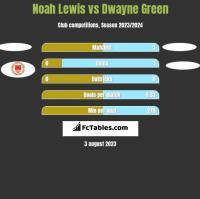 Noah Lewis vs Dwayne Green h2h player stats