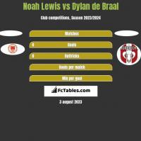 Noah Lewis vs Dylan de Braal h2h player stats