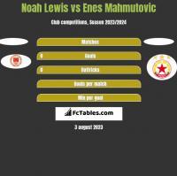 Noah Lewis vs Enes Mahmutovic h2h player stats