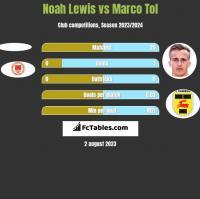 Noah Lewis vs Marco Tol h2h player stats