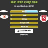 Noah Lewis vs Gijs Smal h2h player stats