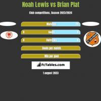 Noah Lewis vs Brian Plat h2h player stats