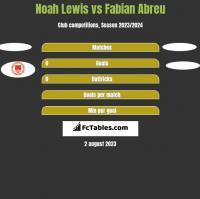Noah Lewis vs Fabian Abreu h2h player stats
