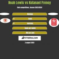 Noah Lewis vs Natanael Frenoy h2h player stats