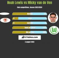 Noah Lewis vs Micky van de Ven h2h player stats