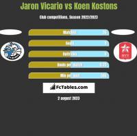 Jaron Vicario vs Koen Kostons h2h player stats