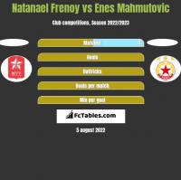Natanael Frenoy vs Enes Mahmutovic h2h player stats