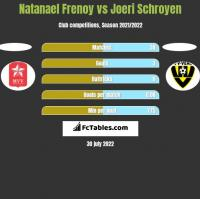 Natanael Frenoy vs Joeri Schroyen h2h player stats