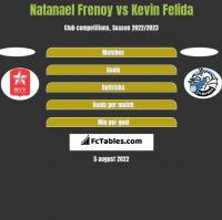 Natanael Frenoy vs Kevin Felida h2h player stats