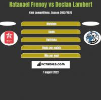 Natanael Frenoy vs Declan Lambert h2h player stats