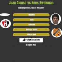 Juan Alonso vs Kees Kwakman h2h player stats