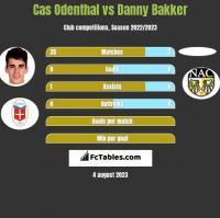 Cas Odenthal vs Danny Bakker h2h player stats