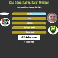 Cas Odenthal vs Daryl Werker h2h player stats