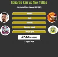 Eduardo Kau vs Alex Telles h2h player stats