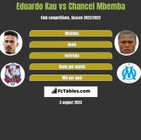 Eduardo Kau vs Chancel Mbemba h2h player stats