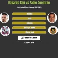 Eduardo Kau vs Fabio Coentrao h2h player stats