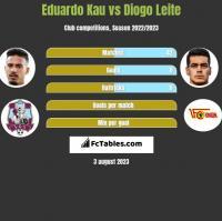 Eduardo Kau vs Diogo Leite h2h player stats
